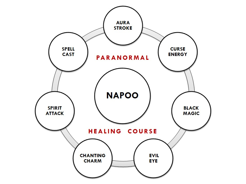 Napoo healing course for paranormal problems